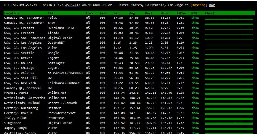 XXMhost:洛杉矶安畅CN2 GIA VPS速度及综合性能测评,300M带宽,美国原生IP!