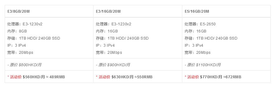 数脉CN2+BGP香港服务器 20Mbps款,测试IP:103.148.59.254